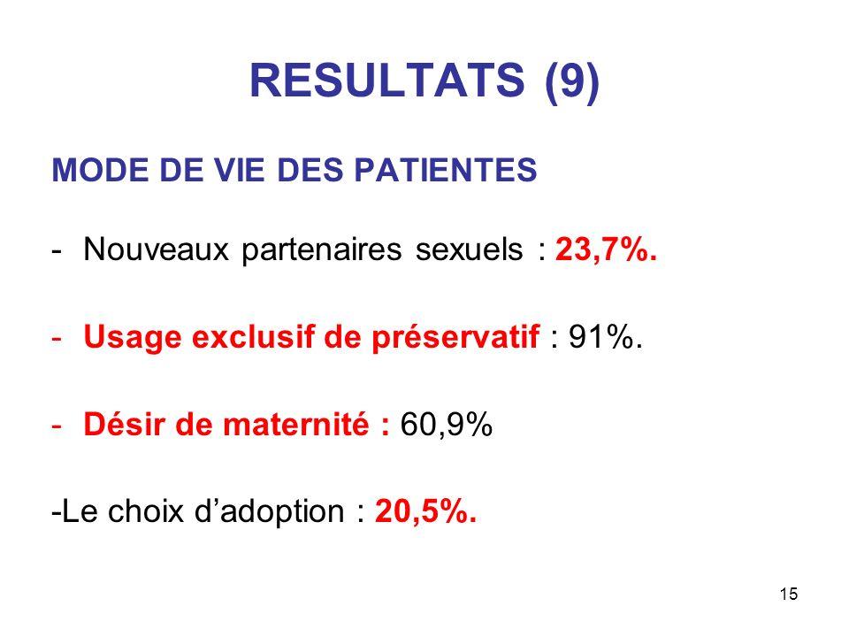 15 RESULTATS (9) MODE DE VIE DES PATIENTES -Nouveaux partenaires sexuels : 23,7%. -Usage exclusif de préservatif : 91%. -Désir de maternité : 60,9% -L