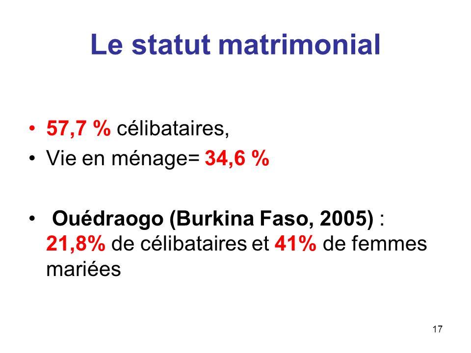 17 Le statut matrimonial 57,7 % célibataires, Vie en ménage= 34,6 % Ouédraogo (Burkina Faso, 2005) : 21,8% de célibataires et 41% de femmes mariées