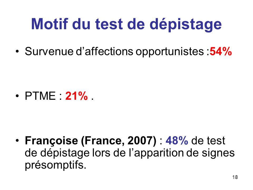 18 Motif du test de dépistage Survenue daffections opportunistes :54% PTME : 21%. Françoise (France, 2007) : 48% de test de dépistage lors de lapparit
