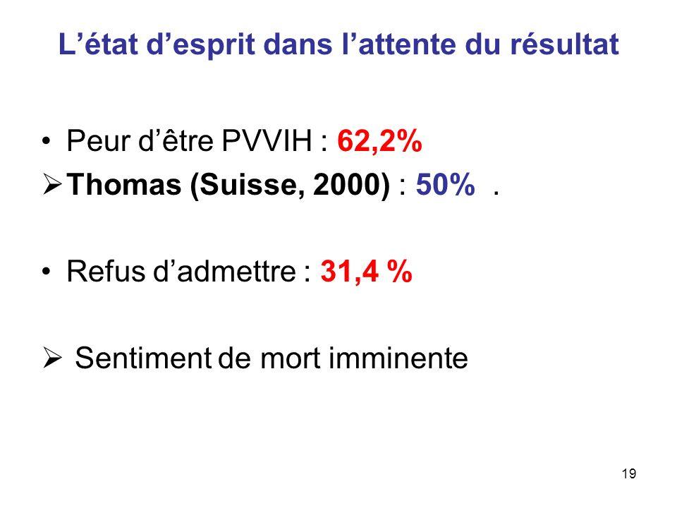 19 Létat desprit dans lattente du résultat Peur dêtre PVVIH : 62,2% Thomas (Suisse, 2000) : 50%. Refus dadmettre : 31,4 % Sentiment de mort imminente