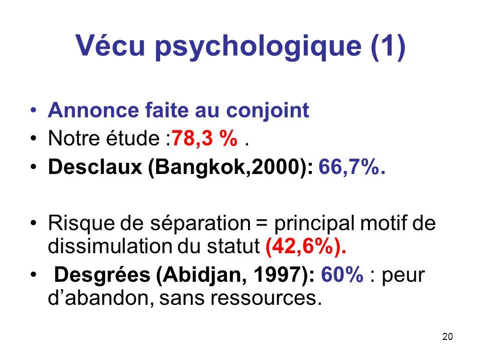 20 Vécu psychologique (1) Annonce faite au conjoint Notre étude :78,3 %. Desclaux (Bangkok,2000): 66,7%. Risque de séparation = principal motif de dis