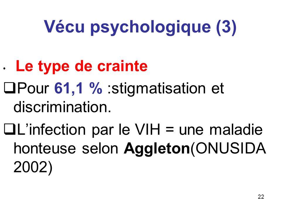 22 Vécu psychologique (3) Le type de crainte Pour 61,1 % :stigmatisation et discrimination. Linfection par le VIH = une maladie honteuse selon Aggleto
