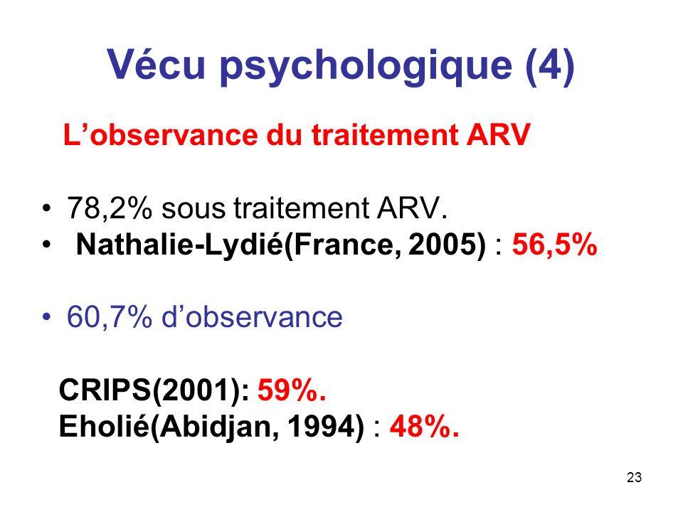 23 Vécu psychologique (4) Lobservance du traitement ARV 78,2% sous traitement ARV. Nathalie-Lydié(France, 2005) : 56,5% 60,7% dobservance CRIPS(2001):