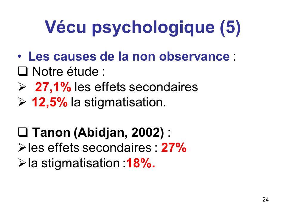 24 Vécu psychologique (5) Les causes de la non observance : Notre étude : 27,1% les effets secondaires 12,5% la stigmatisation. Tanon (Abidjan, 2002)