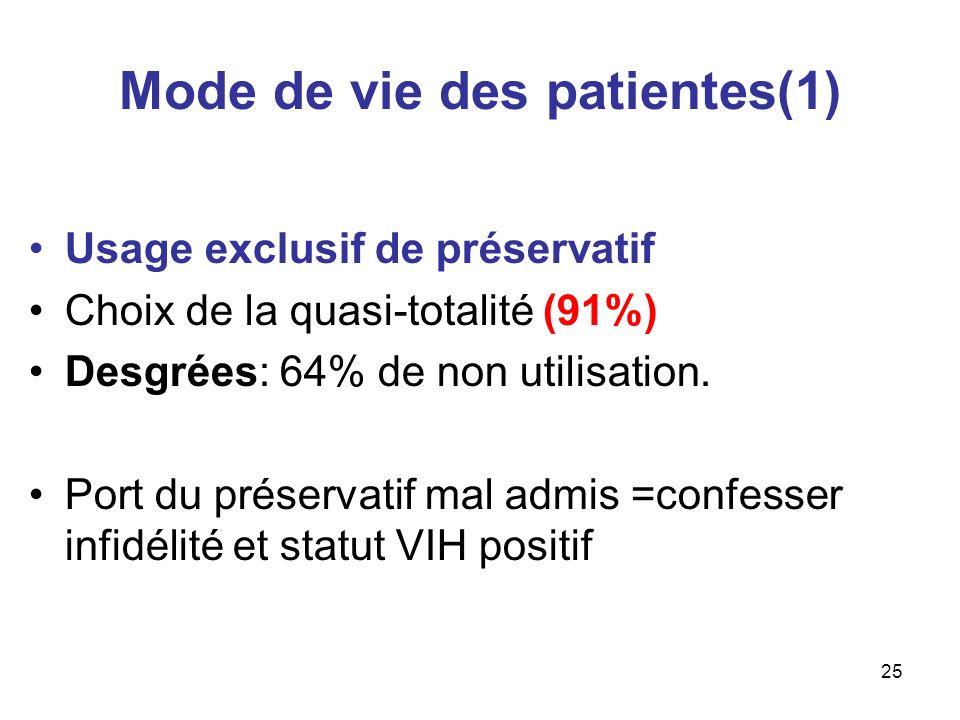 25 Mode de vie des patientes(1) Usage exclusif de préservatif Choix de la quasi-totalité (91%) Desgrées: 64% de non utilisation. Port du préservatif m