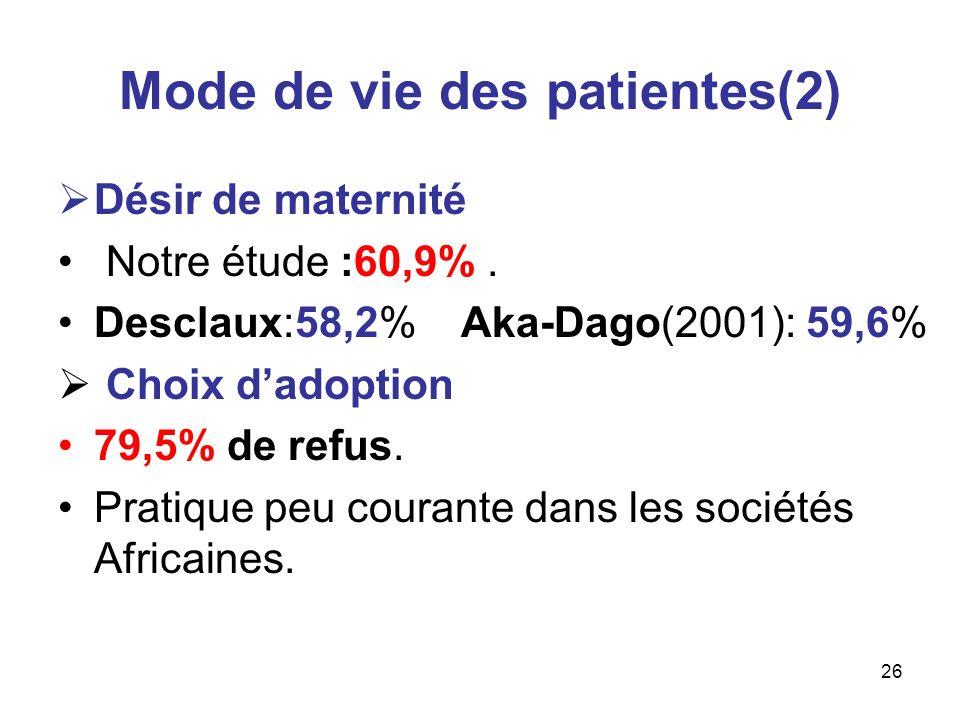 26 Mode de vie des patientes(2) Désir de maternité Notre étude :60,9%. Desclaux:58,2% Aka-Dago(2001): 59,6% Choix dadoption 79,5% de refus. Pratique p