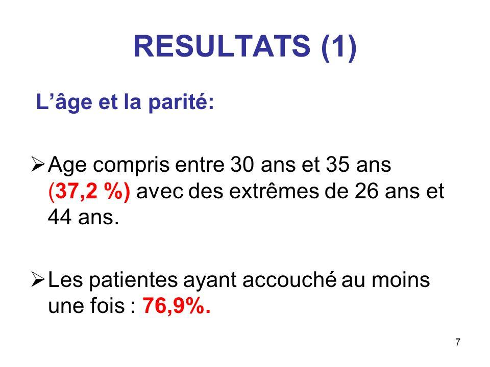 7 RESULTATS (1) Lâge et la parité: Age compris entre 30 ans et 35 ans (37,2 %) avec des extrêmes de 26 ans et 44 ans. Les patientes ayant accouché au