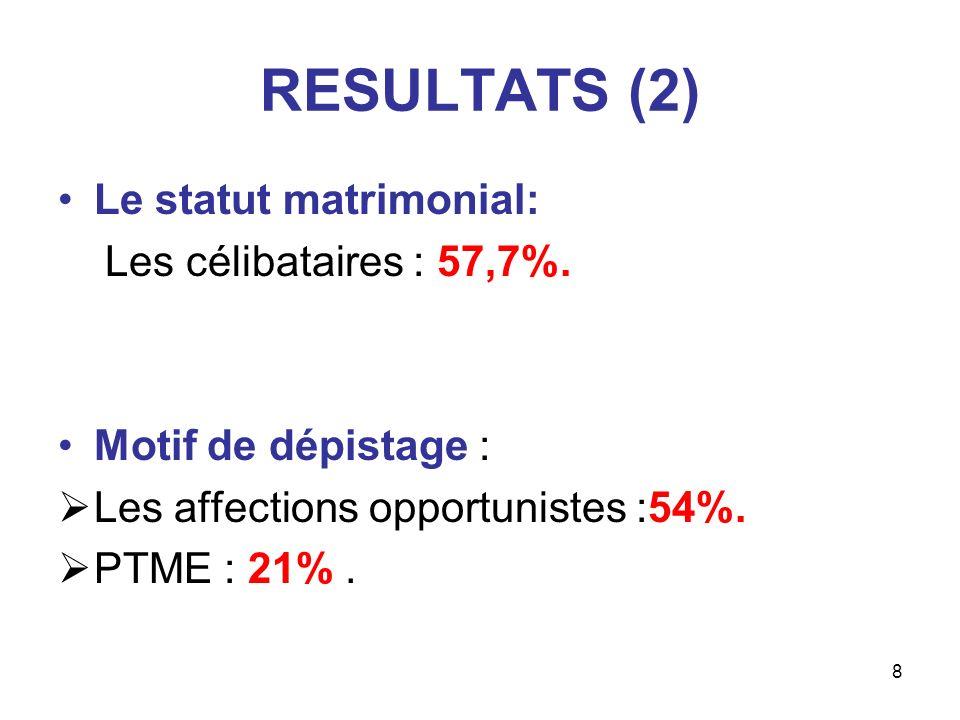 8 RESULTATS (2) Le statut matrimonial: Les célibataires : 57,7%. Motif de dépistage : Les affections opportunistes :54%. PTME : 21%.