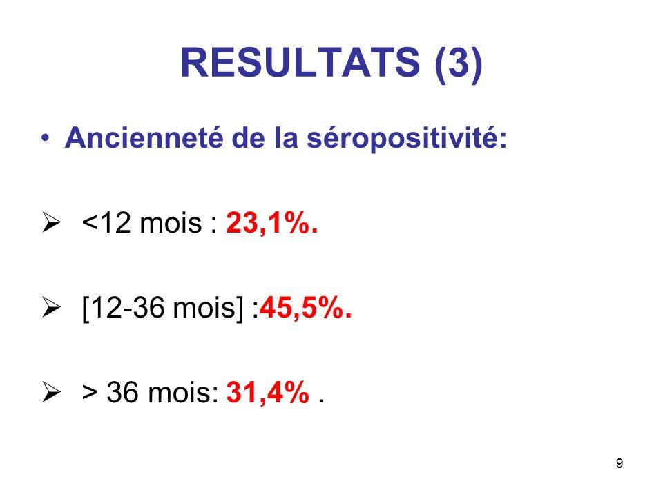 9 RESULTATS (3) Ancienneté de la séropositivité: <12 mois : 23,1%. [12-36 mois] :45,5%. > 36 mois: 31,4%.
