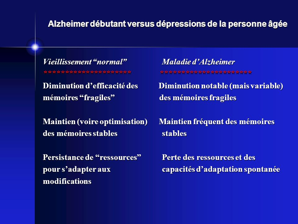 Alzheimer débutant versus dépressions de la personne âgée Vieillissement normalMaladie dAlzheimer ********************* ********************** Diminution defficacité des Diminution notable (mais variable) mémoires fragiles des mémoires fragiles Maintien (voire optimisation) Maintien fréquent des mémoires des mémoires stablesstables Persistance de ressources Perte des ressources et des pour sadapter aux capacités dadaptation spontanée modifications