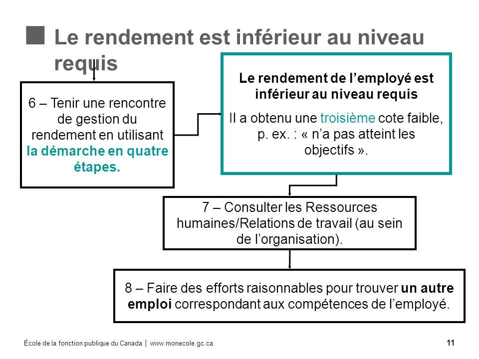 École de la fonction publique du Canada www.monecole.gc.ca 11 Le rendement est inférieur au niveau requis 7 – Consulter les Ressources humaines/Relati