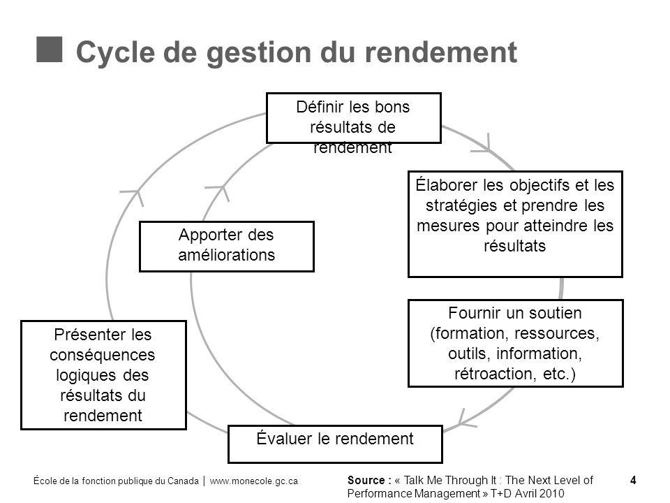 École de la fonction publique du Canada www.monecole.gc.ca 4 Cycle de gestion du rendement Élaborer les objectifs et les stratégies et prendre les mes