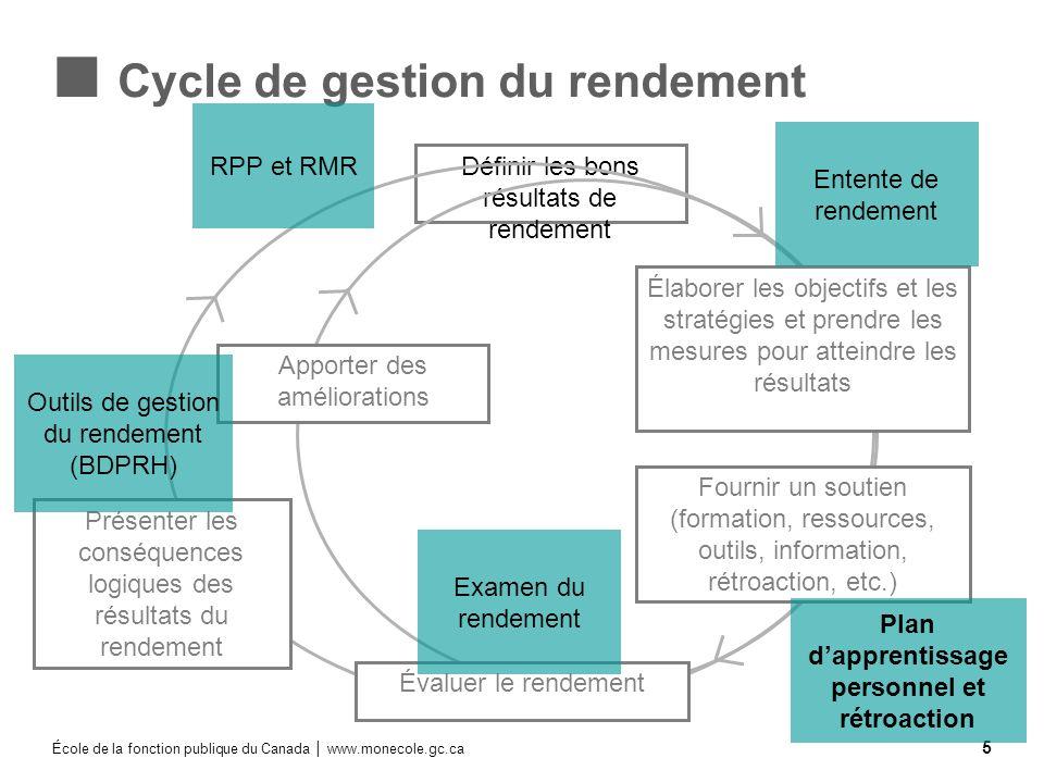 École de la fonction publique du Canada www.monecole.gc.ca 5 Définir les bons résultats de rendement Cycle de gestion du rendement Élaborer les object