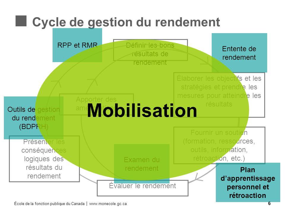 École de la fonction publique du Canada www.monecole.gc.ca 6 Définir les bons résultats de rendement Cycle de gestion du rendement Élaborer les object