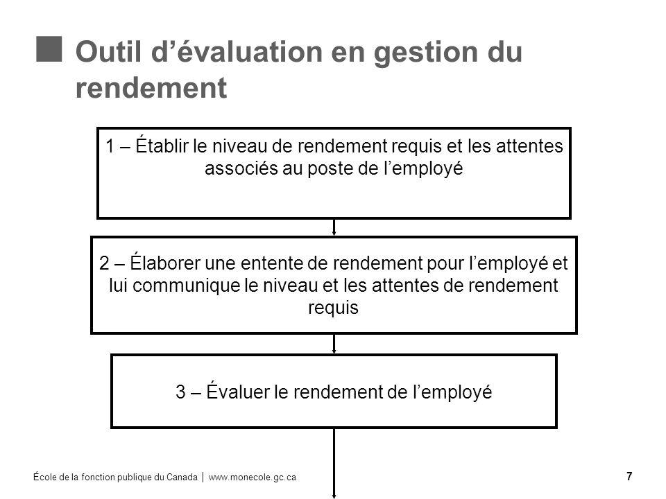 École de la fonction publique du Canada www.monecole.gc.ca 7 Outil dévaluation en gestion du rendement 1 – Établir le niveau de rendement requis et le