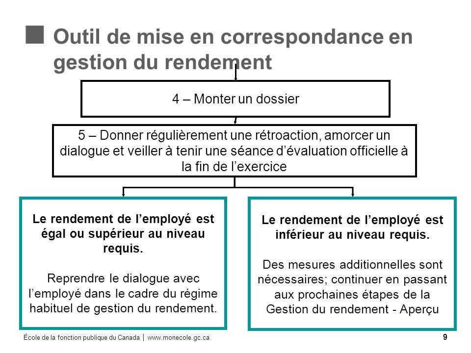 École de la fonction publique du Canada www.monecole.gc.ca 10 Types de comportement 6 – Tenir une rencontre de gestion du rendement en utilisant la démarche en quatre étapes.