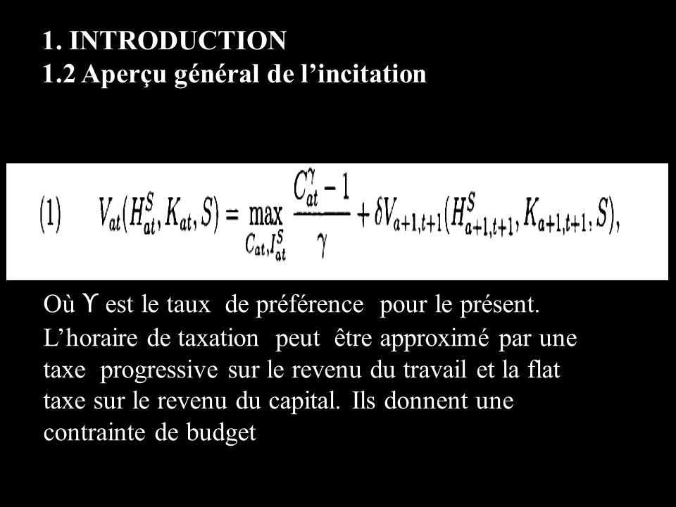 1.INTRODUCTION 1.2 Aperçu général de lincitation Où ϒ est le taux de préférence pour le présent.