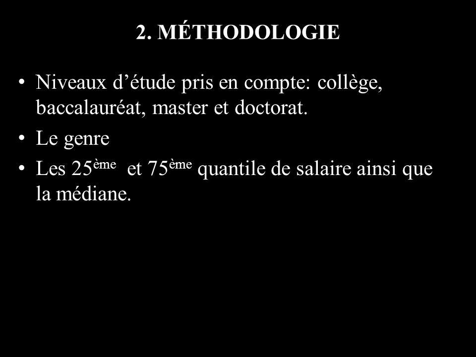 2.MÉTHODOLOGIE Niveaux détude pris en compte: collège, baccalauréat, master et doctorat.