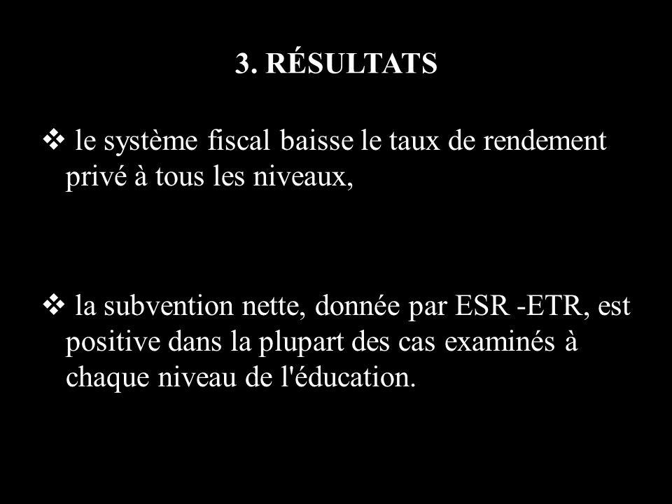 3. RÉSULTATS le système fiscal baisse le taux de rendement privé à tous les niveaux, la subvention nette, donnée par ESR -ETR, est positive dans la pl
