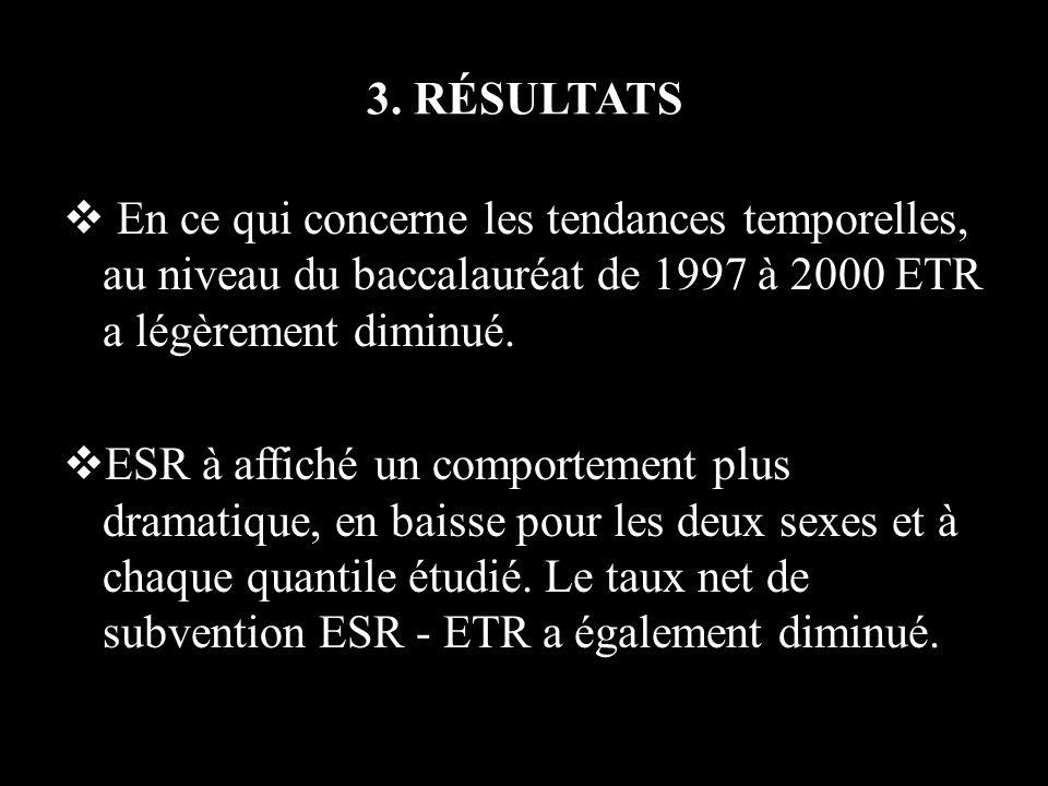 3. RÉSULTATS En ce qui concerne les tendances temporelles, au niveau du baccalauréat de 1997 à 2000 ETR a légèrement diminué. ESR à affiché un comport