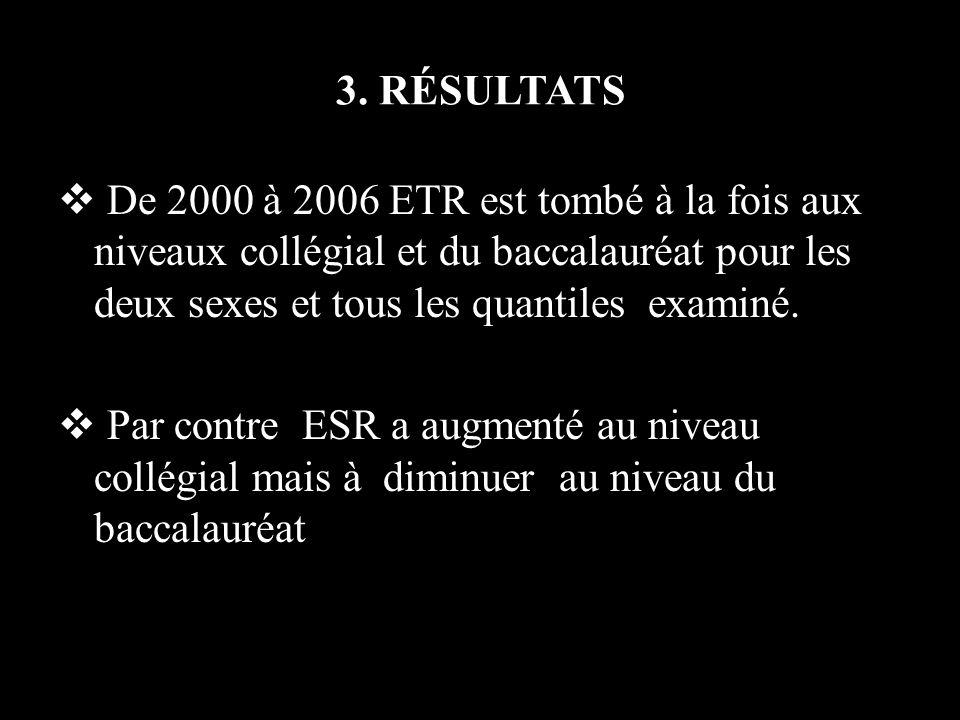 3. RÉSULTATS De 2000 à 2006 ETR est tombé à la fois aux niveaux collégial et du baccalauréat pour les deux sexes et tous les quantiles examiné. Par co