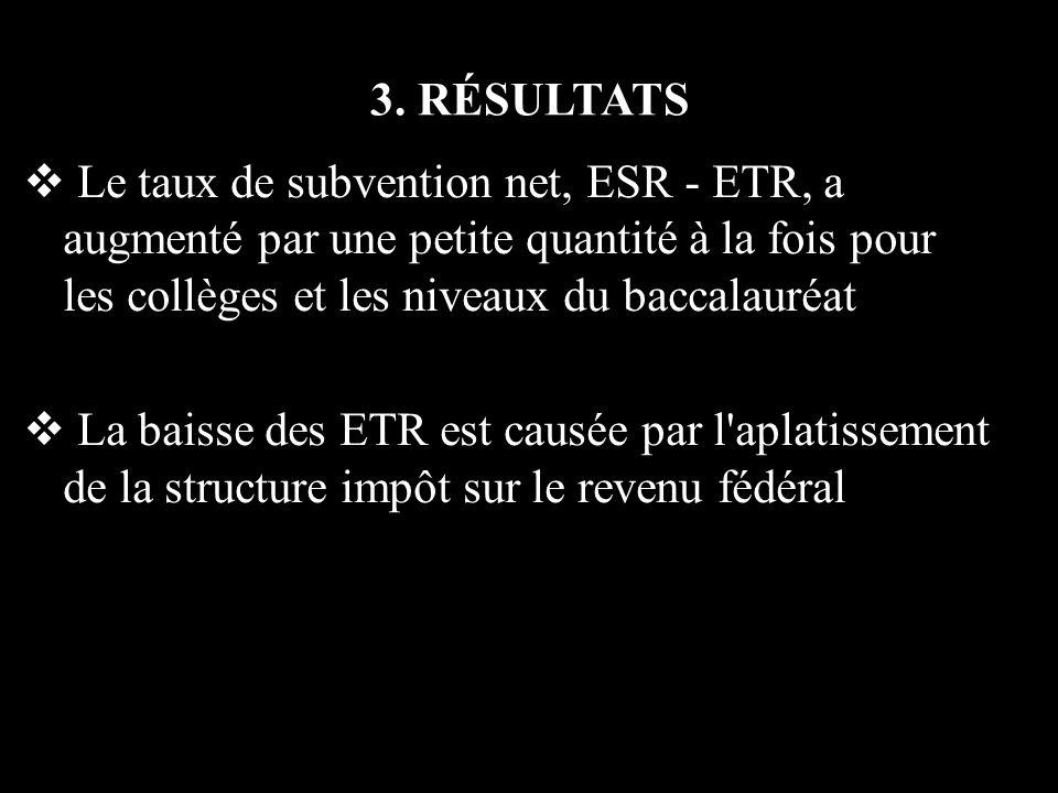 3. RÉSULTATS Le taux de subvention net, ESR - ETR, a augmenté par une petite quantité à la fois pour les collèges et les niveaux du baccalauréat La ba