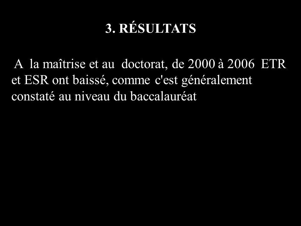 3. RÉSULTATS A la maîtrise et au doctorat, de 2000 à 2006 ETR et ESR ont baissé, comme c'est généralement constaté au niveau du baccalauréat