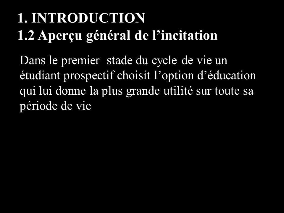 1. INTRODUCTION 1.2 Aperçu général de lincitation Dans le premier stade du cycle de vie un étudiant prospectif choisit loption déducation qui lui donn