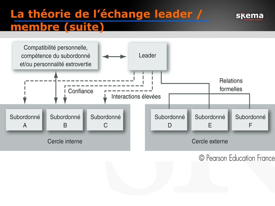 Leader-Member Exchange (LMX) Theory Les leaders choisissent certains subordonnés pour leur « cercle interne » sur la base de leurs compétences et/ou d