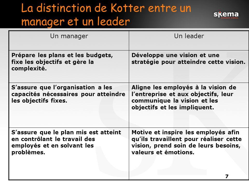 7 La distinction de Kotter entre un manager et un leader Un managerUn leader Prépare les plans et les budgets, fixe les objectifs et gère la complexité.
