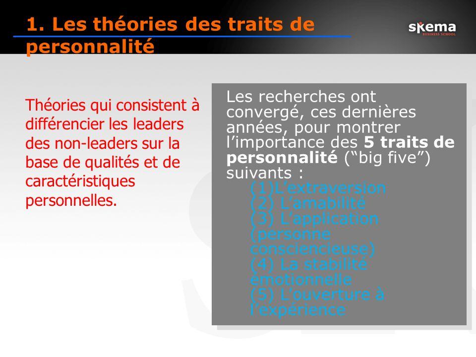 Relations leader / membres du groupe Confiance et respect des employés envers leur leader.