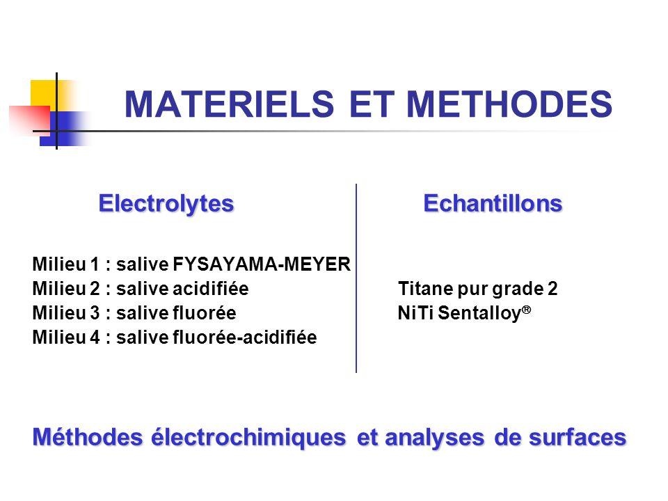 MATERIELS ET METHODES Electrolytes Echantillons Milieu 1 : salive FYSAYAMA-MEYER Milieu 2 : salive acidifiée Titane pur grade 2 Milieu 3 : salive fluorée NiTi Sentalloy Milieu 4 : salive fluorée-acidifiée Méthodes électrochimiques et analyses de surfaces