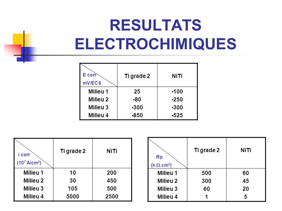 RESULTATS ELECTROCHIMIQUES Ti grade 2NiTi Milieu 1 Milieu 2 Milieu 3 Milieu 4 25 -80 -300 -850 -100 -250 -300 -525 E corr mV/ECS Ti grade 2NiTi Milieu