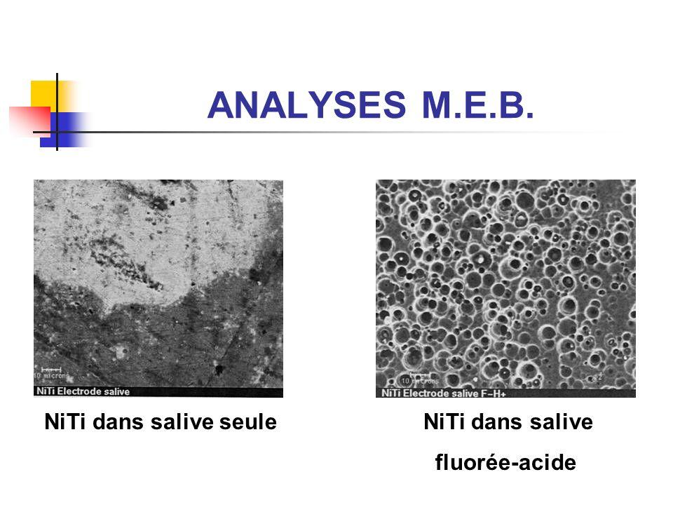ANALYSES M.E.B. NiTi dans salive seule NiTi dans salive fluorée-acide