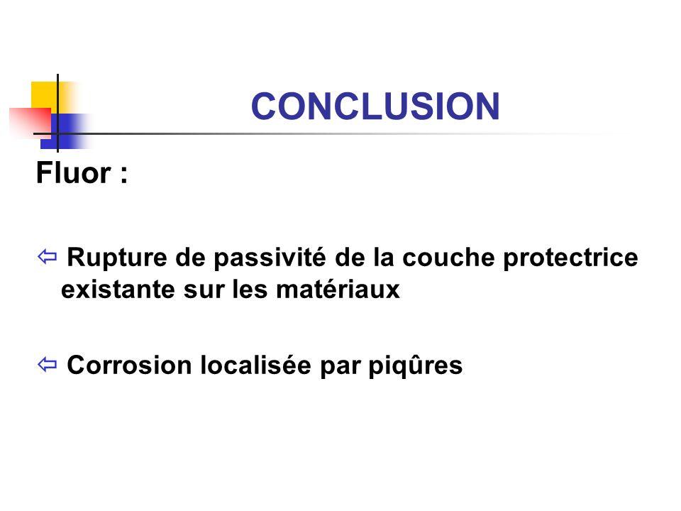 CONCLUSION Fluor : Rupture de passivité de la couche protectrice existante sur les matériaux Corrosion localisée par piqûres