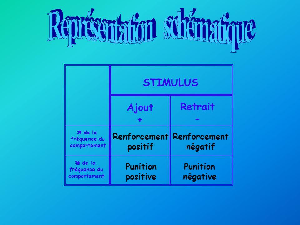 Synonyme: conditionnement instrumental Rendu célèbre par les expériences de B.F.