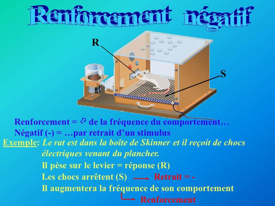 Renforcement = de la fréquence du comportement… Positif (+) = …par ajout dun stimulus Exemple: Le rat est dans la boîte de Skinner Il pèse sur le levier = réponse (R) Il reçoit de la nourriture = stimulus (S) Il augmentera la fréquence de son comportement R S Ajout = + Renforcement