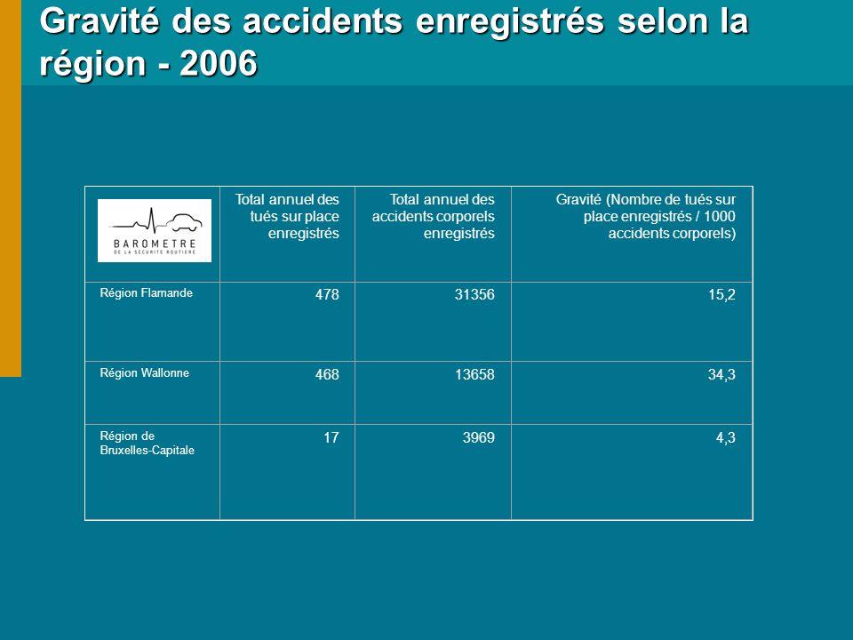 Gravité des accidents enregistrés selon la région - 2006 Total annuel des tués sur place enregistrés Total annuel des accidents corporels enregistrés Gravité (Nombre de tués sur place enregistrés / 1000 accidents corporels) Région Flamande 4783135615,2 Région Wallonne 4681365834,3 Région de Bruxelles-Capitale 1739694,3