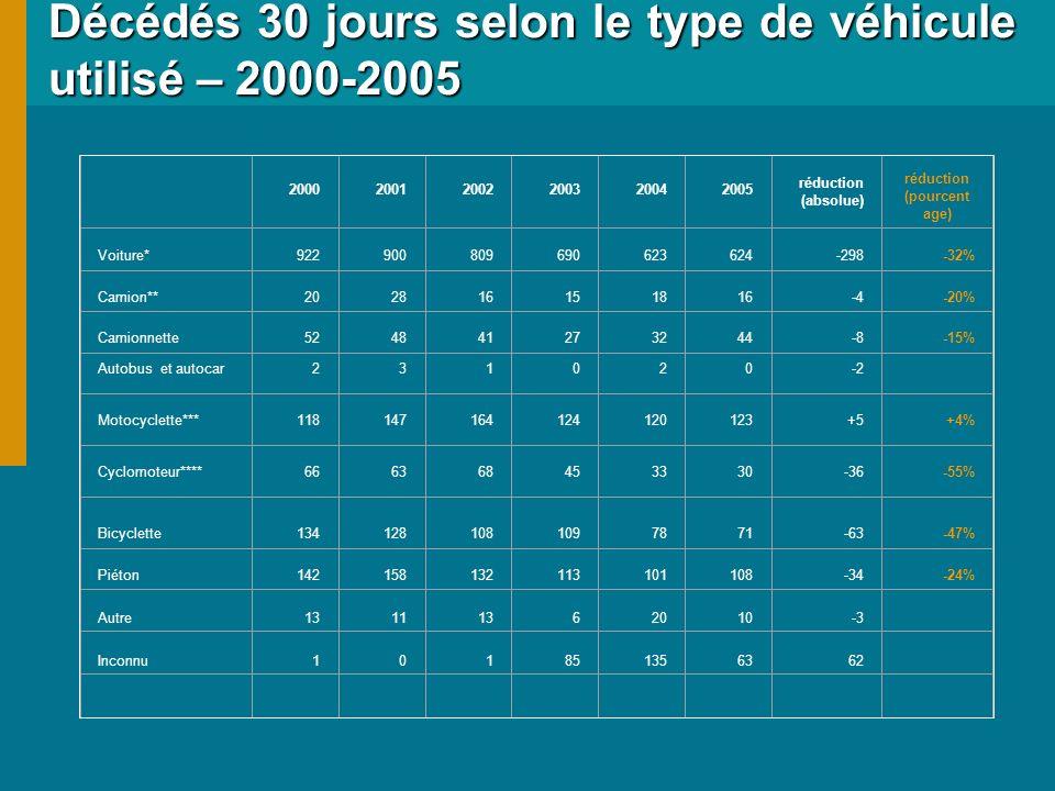 Décédés 30 jours selon le type de véhicule utilisé – 2000-2005 200020012002200320042005 réduction (absolue) réduction (pourcent age) Voiture*922900809690623624-298-32% Camion**202816151816-4-20% Camionnette524841273244-8-15% Autobus et autocar231020-2 Motocyclette***118147164124120123+5+4% Cyclomoteur****666368453330-36-55% Bicyclette1341281081097871-63-47% Piéton142158132113101108-34-24% Autre13111362010-3 Inconnu101851356362