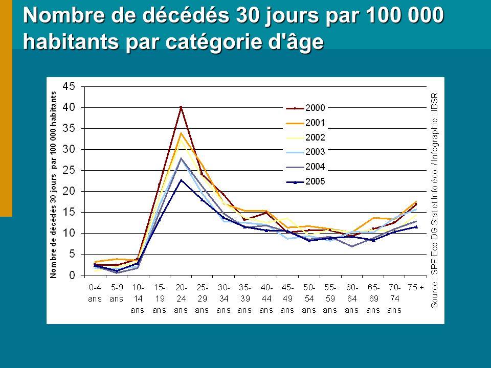 Nombre de décédés 30 jours par 100 000 habitants par catégorie d âge