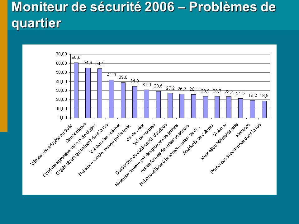 Moniteur de sécurité 2006 – Problèmes de quartier