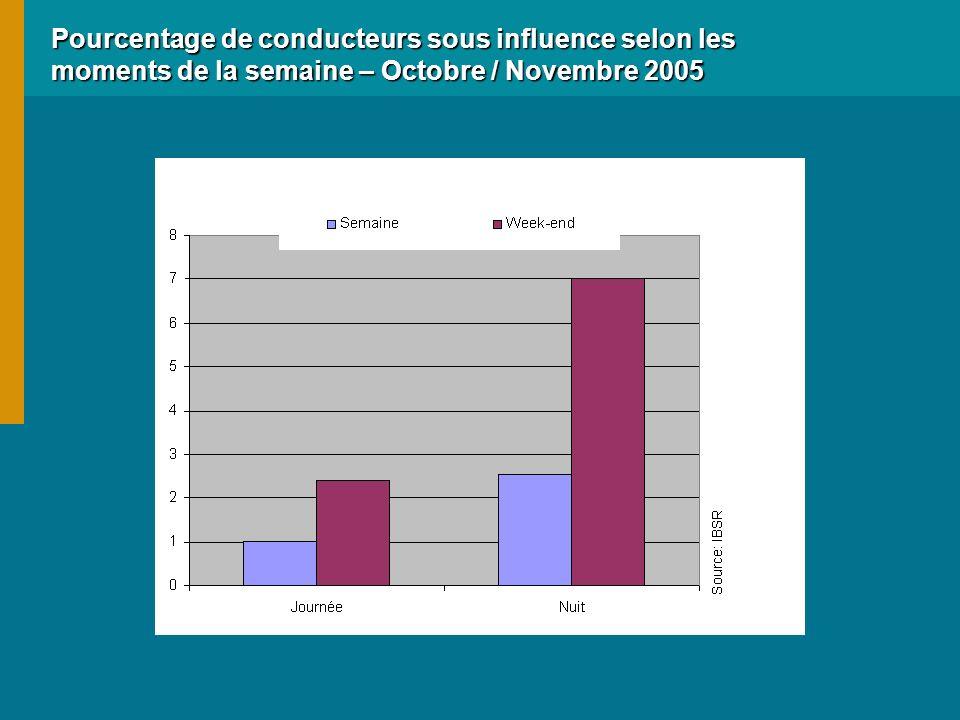 Pourcentage de conducteurs sous influence selon les moments de la semaine – Octobre / Novembre 2005