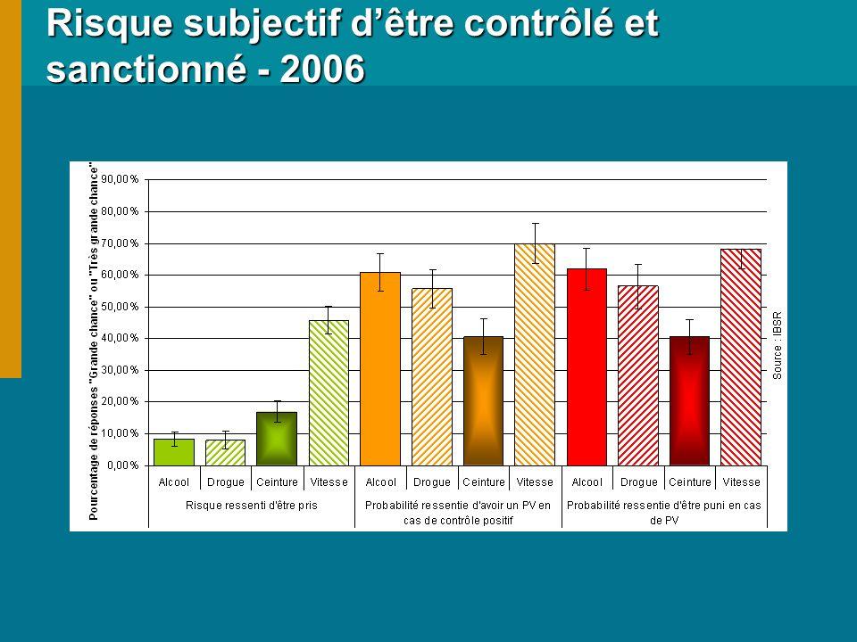 Risque subjectif dêtre contrôlé et sanctionné - 2006