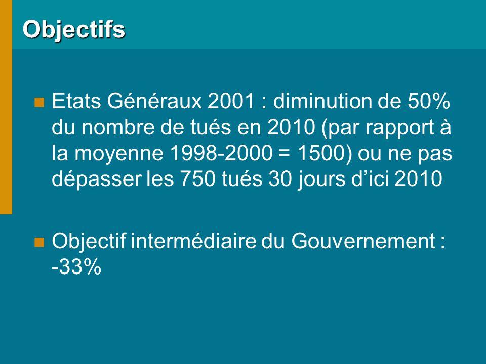 Objectifs Etats Généraux 2001 : diminution de 50% du nombre de tués en 2010 (par rapport à la moyenne 1998-2000 = 1500) ou ne pas dépasser les 750 tués 30 jours dici 2010 Objectif intermédiaire du Gouvernement : -33%