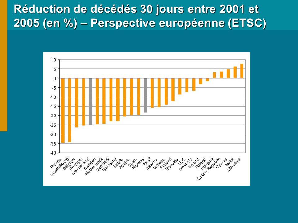 Réduction de décédés 30 jours entre 2001 et 2005 (en %) – Perspective européenne (ETSC)