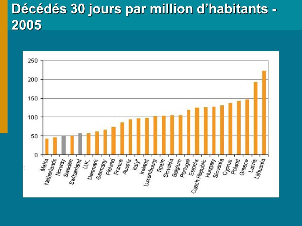Décédés 30 jours par million dhabitants - 2005