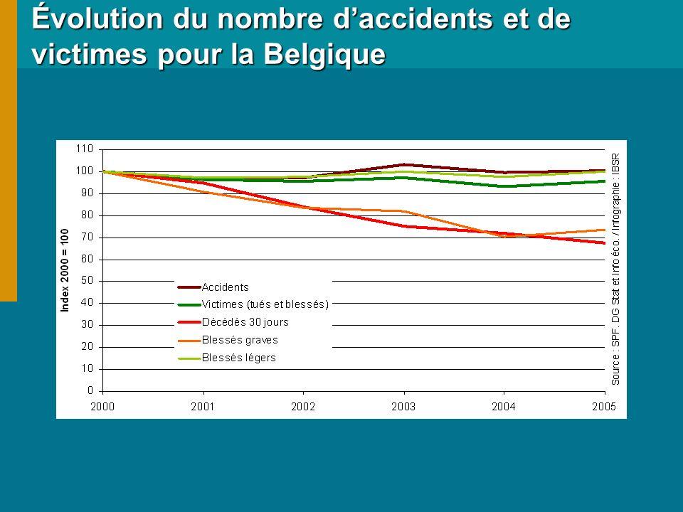 Évolution du nombre daccidents et de victimes pour la Belgique Évolution du nombre daccidents et de victimes pour la Belgique