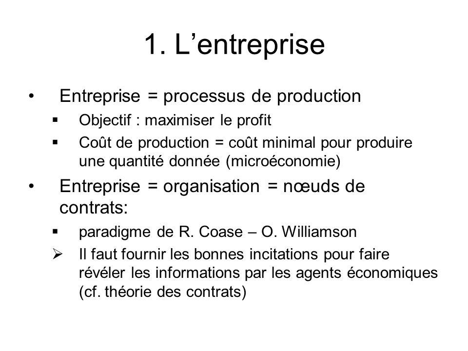 1. Lentreprise Entreprise = processus de production Objectif : maximiser le profit Coût de production = coût minimal pour produire une quantité donnée