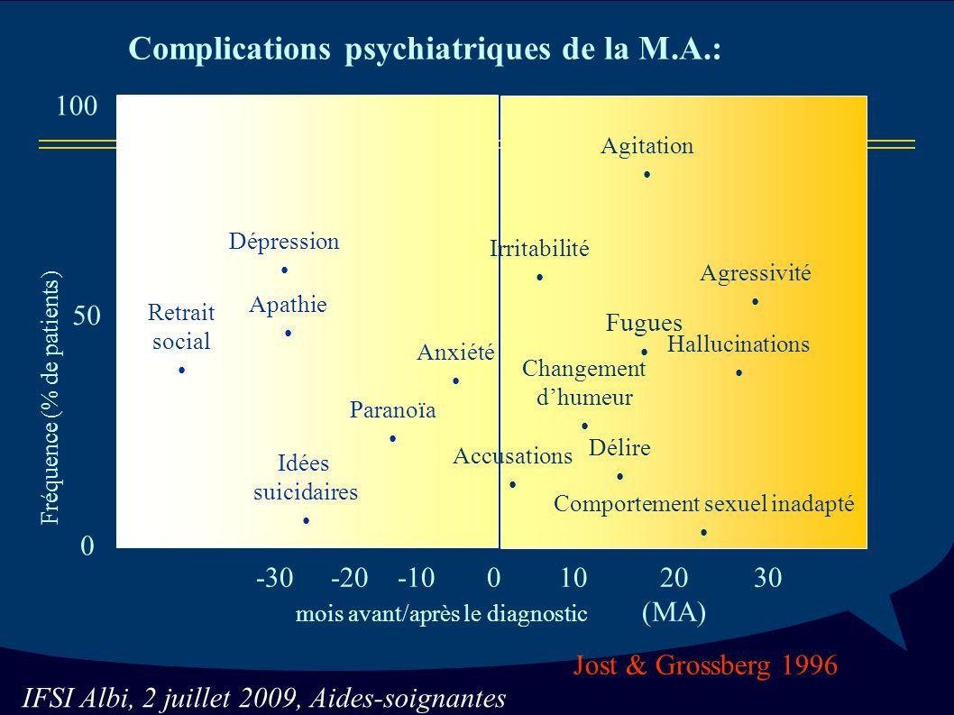 IFSI Albi, 2 juillet 2009, Aides-soignantes Retrait social Dépression Idées suicidaires Paranoïa Anxiété -30 -20 -10 0 10 20 30 mois avant/après le diagnostic (MA) Accusations Irritabilité Changement dhumeur Agitation Fugues Fréquence (% de patients) 100 0 50 Hallucinations Agressivité Délire Comportement sexuel inadapté Jost & Grossberg 1996 Apathie Complications psychiatriques de la M.A.: