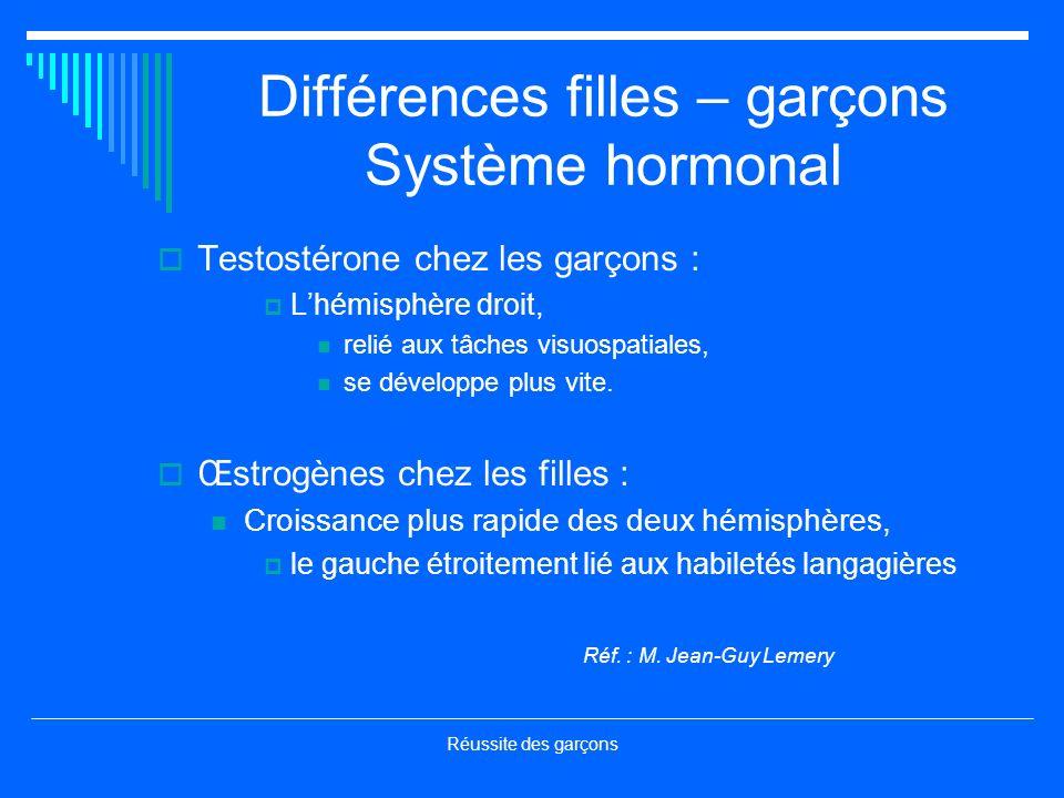 Réussite des garçons Différences filles – garçons Système hormonal Testostérone chez les garçons : Lhémisphère droit, relié aux tâches visuospatiales, se développe plus vite.